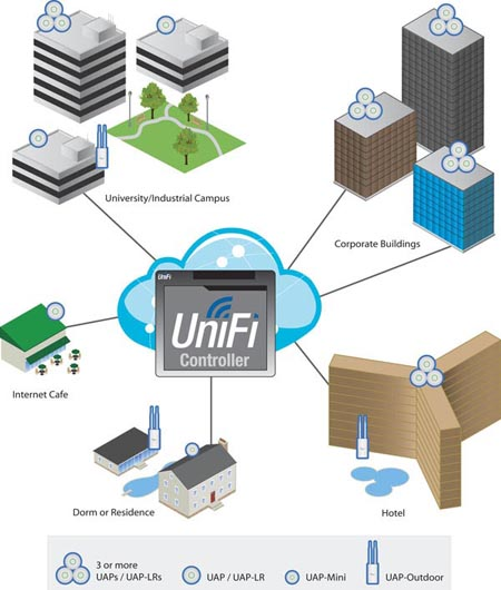 UniFi-AP-Installation