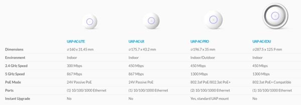 Ubiquiti Unifi AP AC Access Points